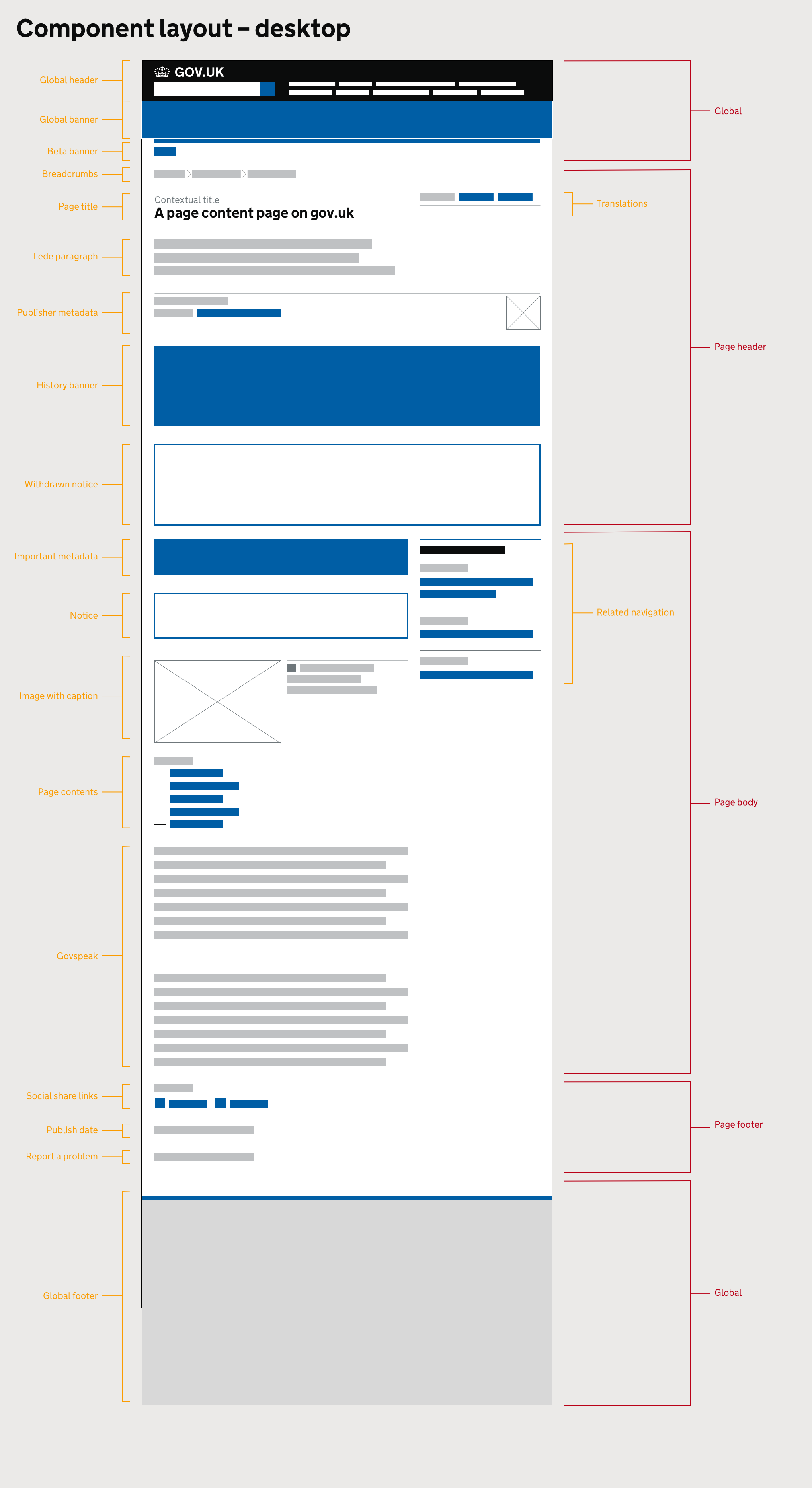 A wireframe of a GOV.UK page showing the available components